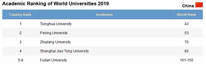 Classement des meilleures universités chinoises dans le monde en 2019