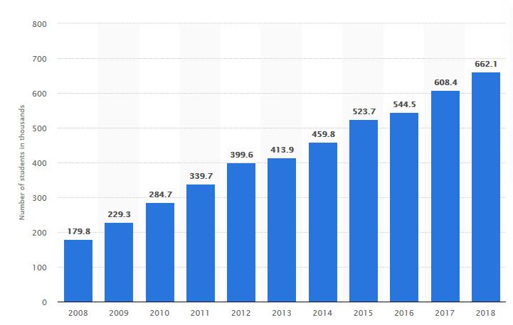 Nombre d'étudiants chinois partis étudier à l'étranger de 2008 à 2018