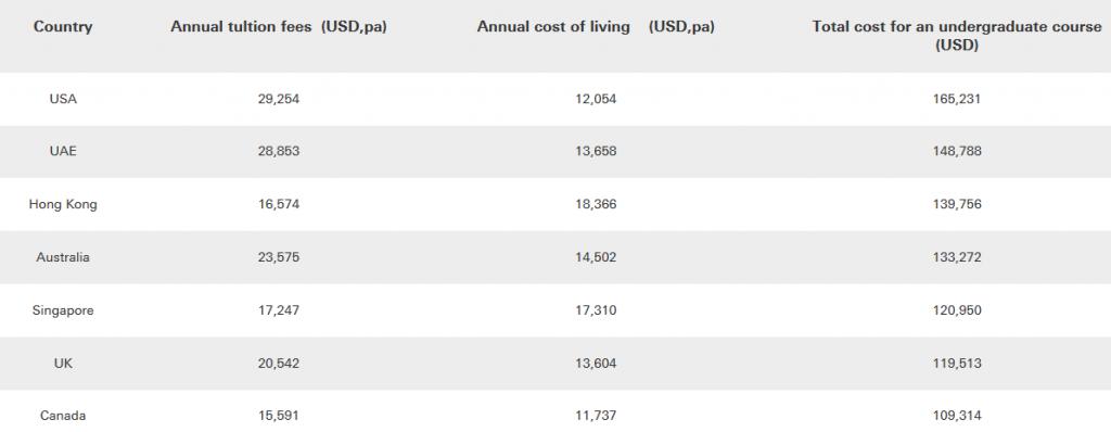 Coûts annuels pour des études à l'étranger